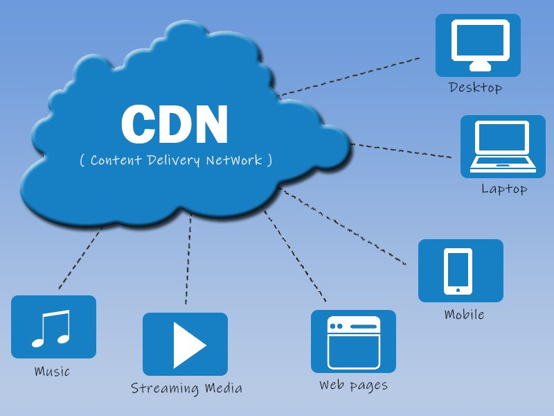 Content Delivery Network Results
