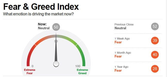 fear-and-greed-index