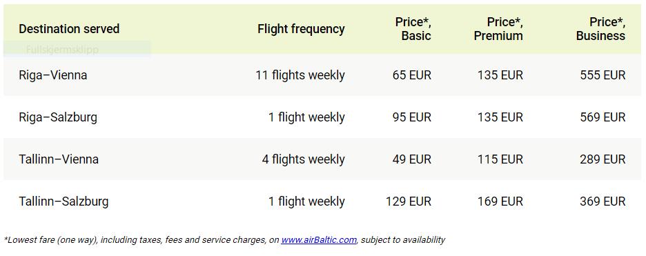 airBaltic - ruter - Baltikum - Østerrike - vinter 2019-20