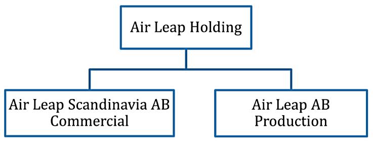 Air Leap - Organisasjonskart - 2021