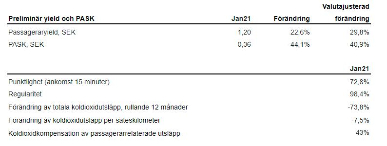 SAS - Tabell - Passasjerer - januar 2020