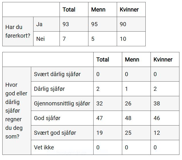 NAF - Undersøkelse - Kjøreferdigheter - Menn - Kvinner- 8. mars 2021