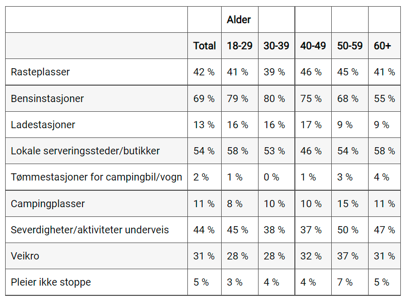 NAF - Reiseundersøkelse - Bilferie -Norgesferie - 2021