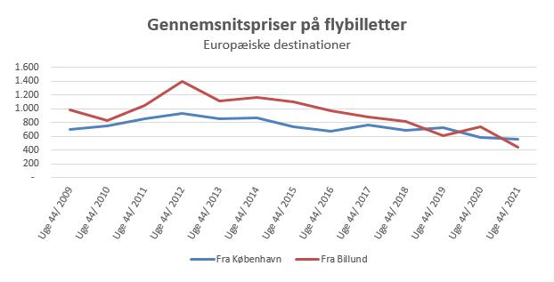 Dansk Flyprisindex - uge 44 -2021