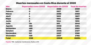 Mortalidad mensual en Costa Rica durante el 2020